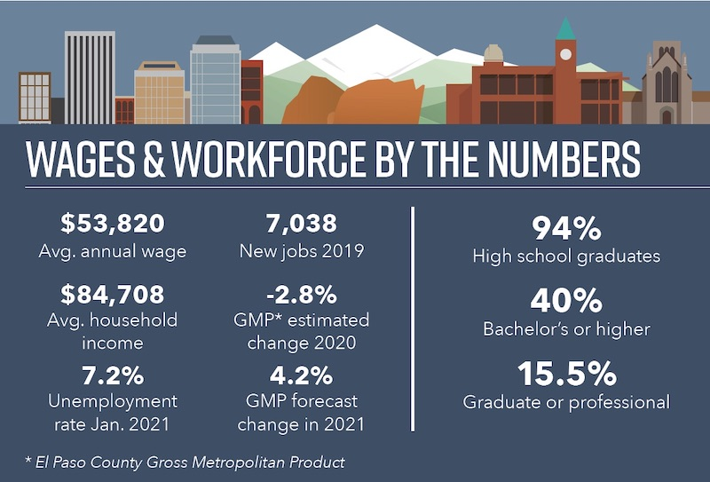 Colorado Springs Wages and Workforce infographic